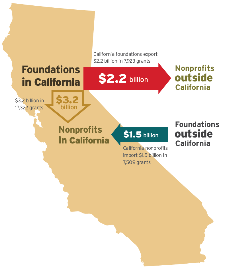 California is now a net exporter of foundation funds